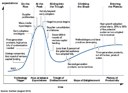 http://www.calcars.org/images/gartner-hype-cycle.png