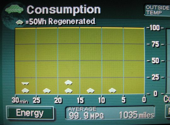 Display showing 99.9 miles per gallon